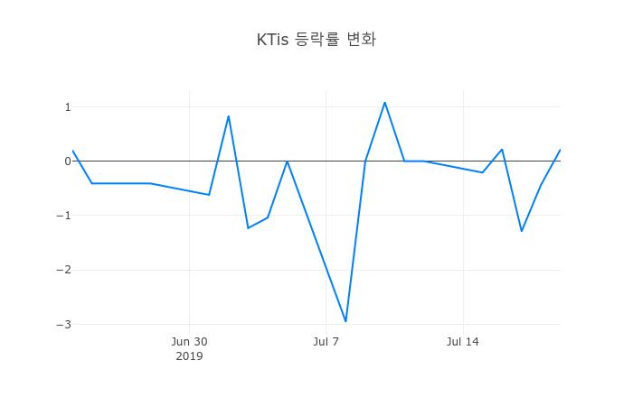 ▲일주일간 KTis 등락률 변화