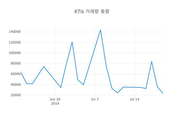 ▲7월 22일 KTis 의 주가정보