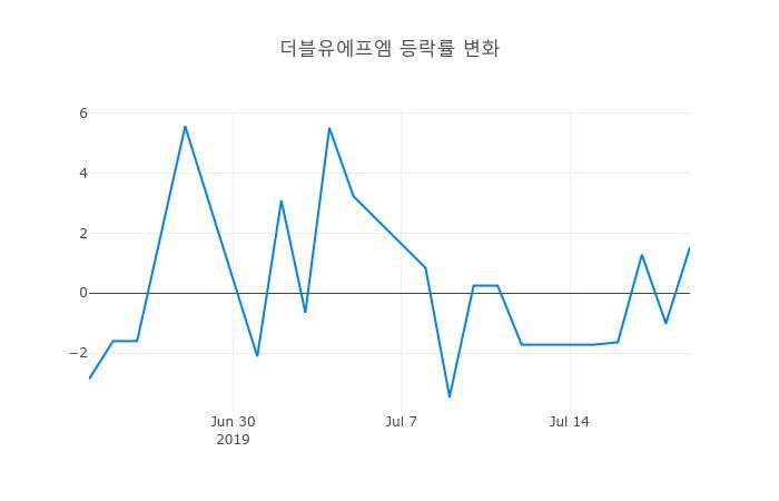 ▲일주일간 더블유에프엠 등락률 변화
