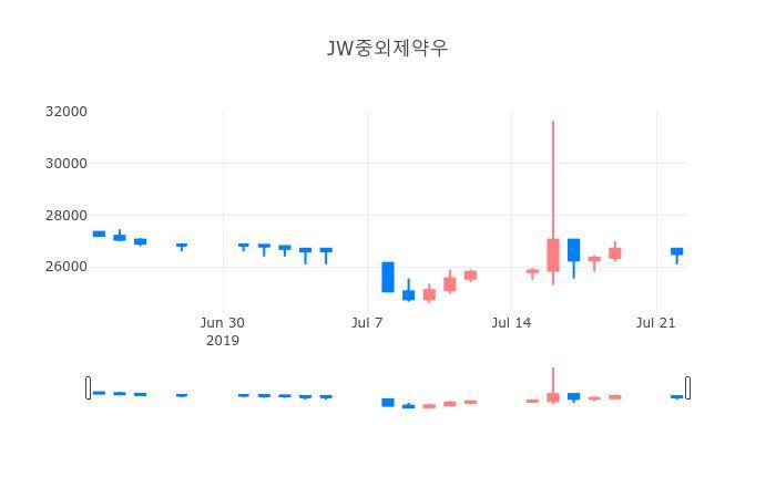 ▲일주일간 JW중외제약우 등락률 변화