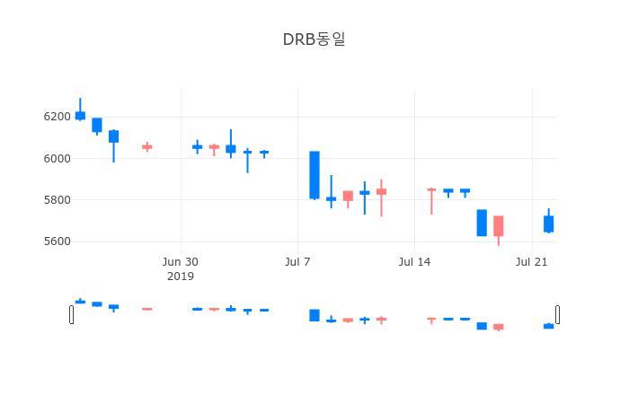▲일주일간 DRB동일 등락률 변화