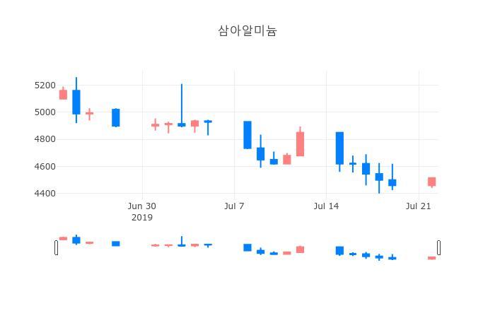 ▲일주일간 삼아알미늄 등락률 변화