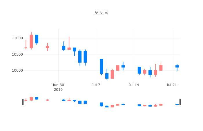 ▲일주일간 모토닉 등락률 변화