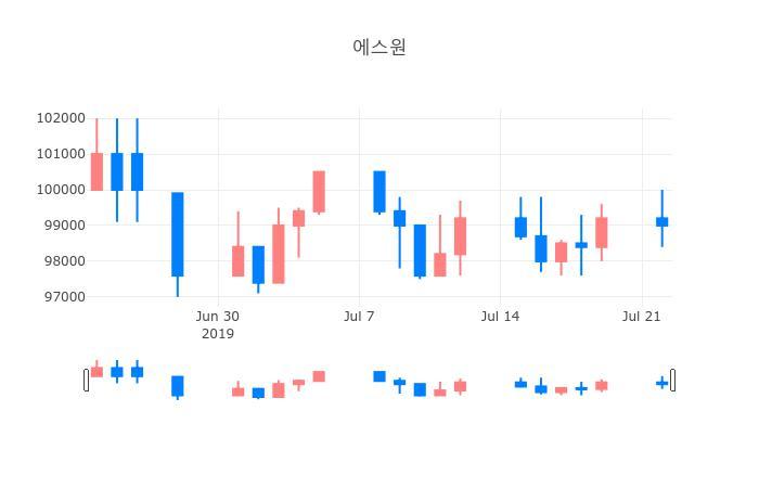 ▲일주일간 에스원 등락률 변화