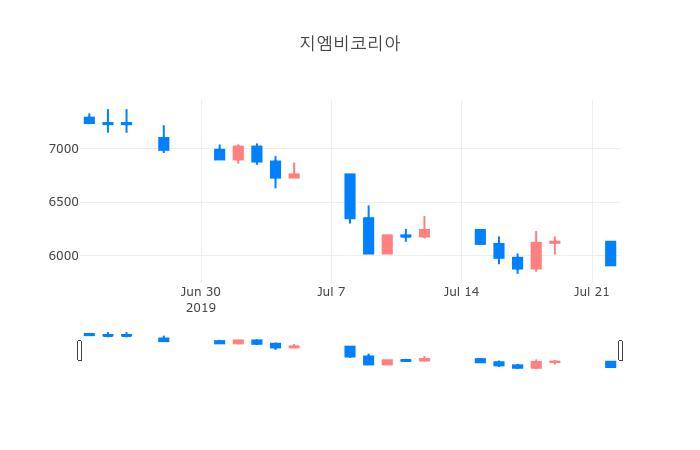 ▲일주일간 지엠비코리아 등락률 변화