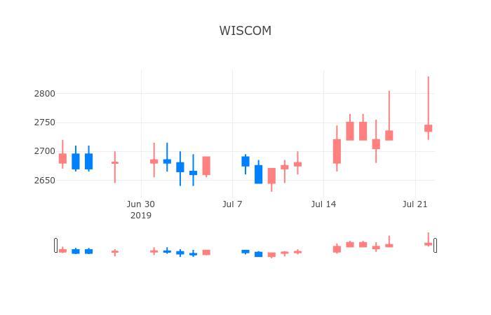 ▲일주일간 WISCOM 등락률 변화