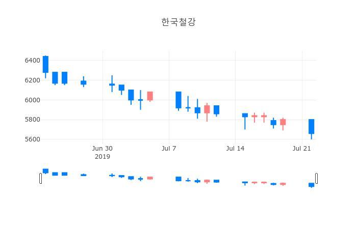 ▲일주일간 한국철강 등락률 변화