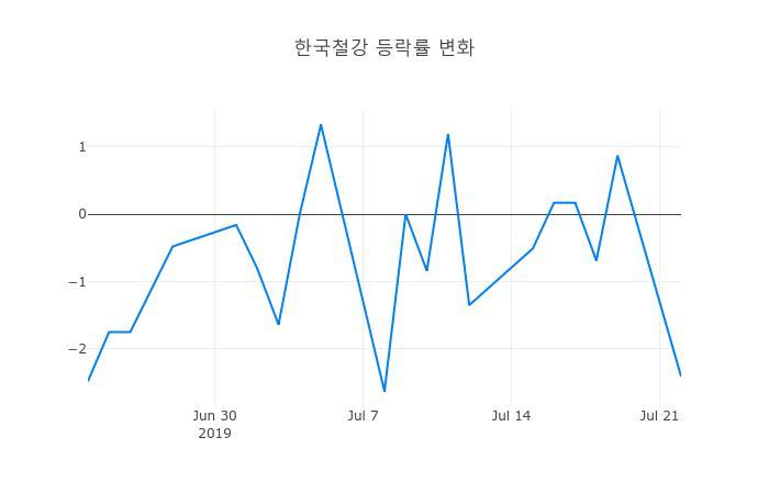 ▲한국철강거래량정보