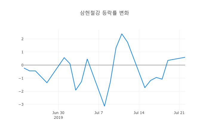 ▲삼현철강거래량정보