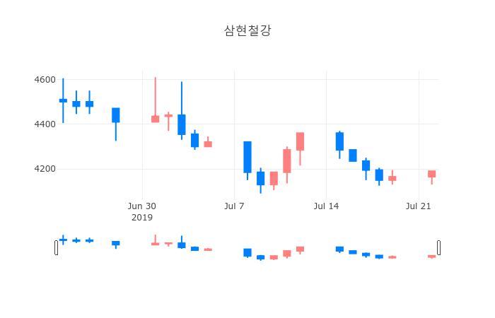 ▲일주일간 삼현철강 등락률 변화