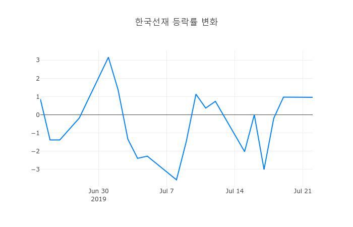 ▲한국선재거래량정보