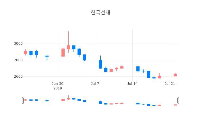 ▲일주일간 한국선재 등락률 변화