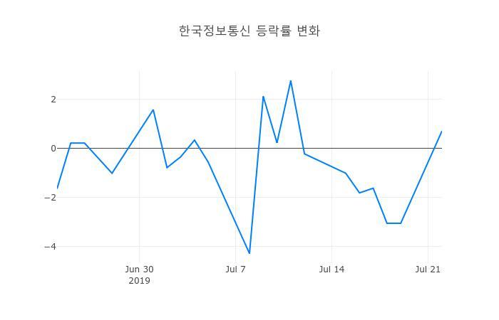 ▲한국정보통신거래량정보