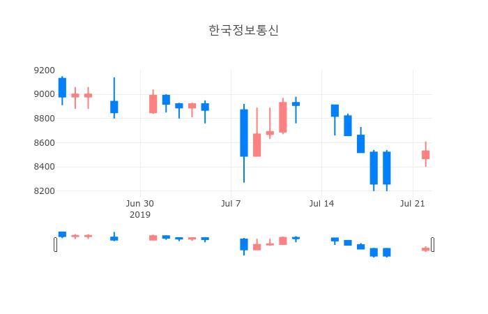 ▲일주일간 한국정보통신 등락률 변화