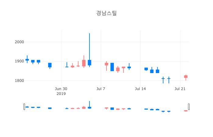 ▲일주일간 경남스틸 등락률 변화