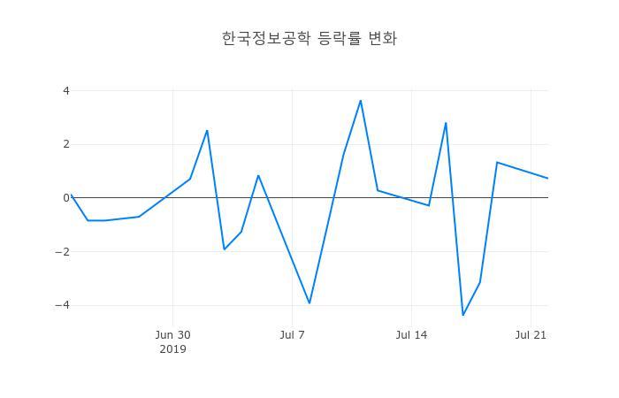 ▲한국정보공학거래량정보
