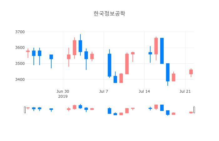 ▲일주일간 한국정보공학 등락률 변화