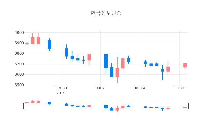▲일주일간 한국정보인증 등락률 변화