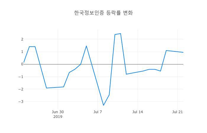 ▲한국정보인증거래량정보