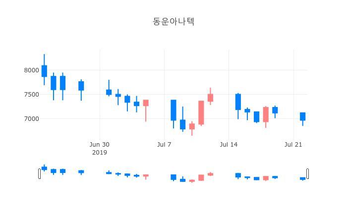 ▲일주일간 동운아나텍 등락률 변화