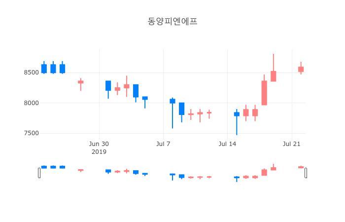 ▲일주일간 동양피엔에프 등락률 변화