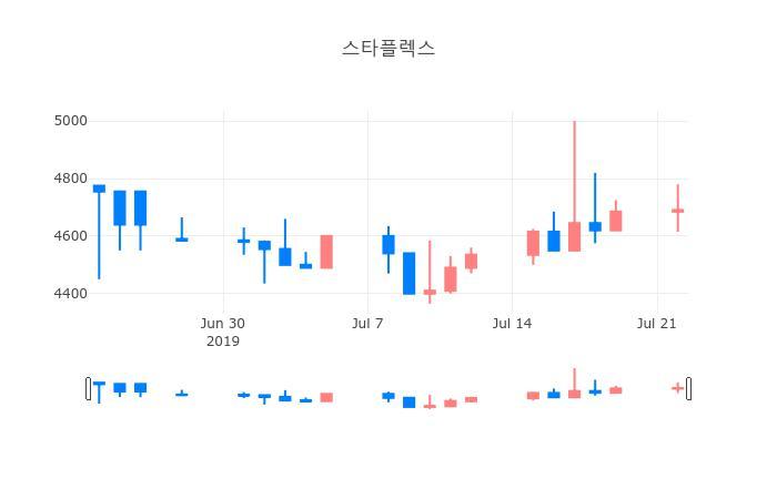▲일주일간 스타플렉스 등락률 변화