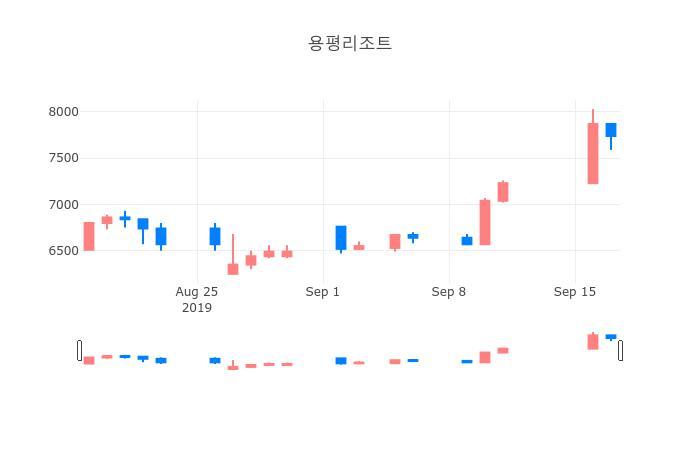 ▲일주일간 용평리조트 등락률 변화