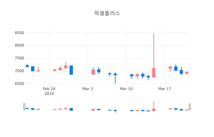 ▲일주일간 픽셀플러스 등락률 변화