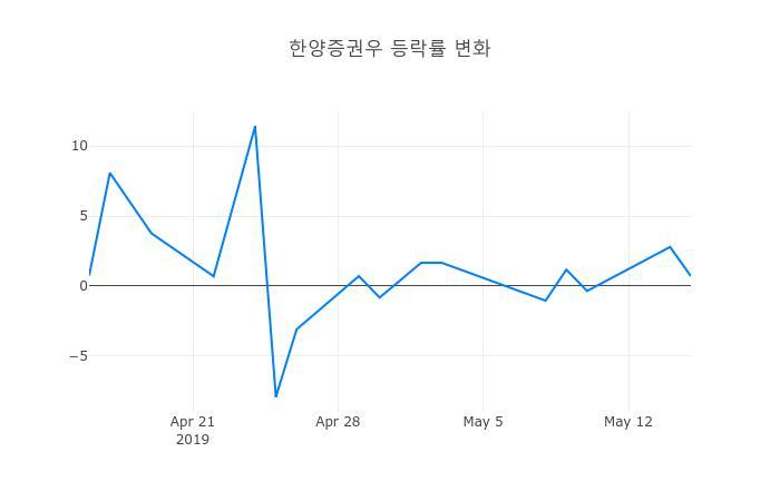 ▲한양증권우거래량정보