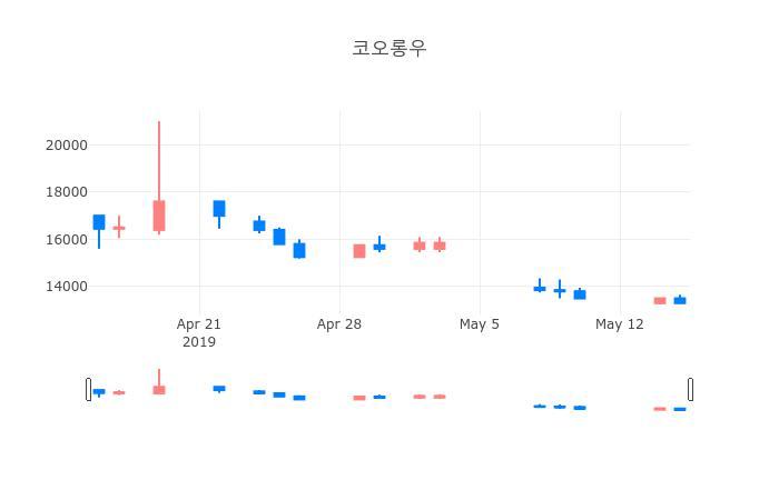 ▲일주일간 코오롱우 등락률 변화