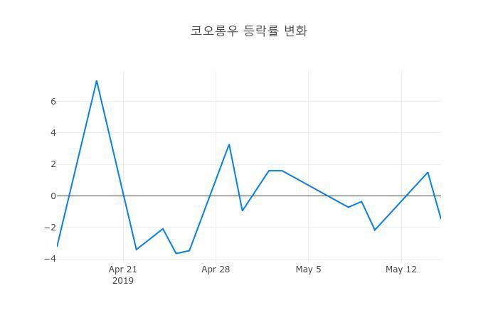 ▲코오롱우거래량정보