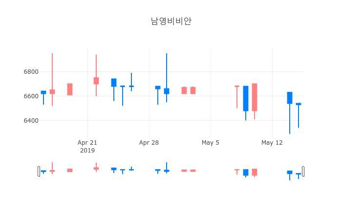 ▲일주일간 남영비비안 등락률 변화