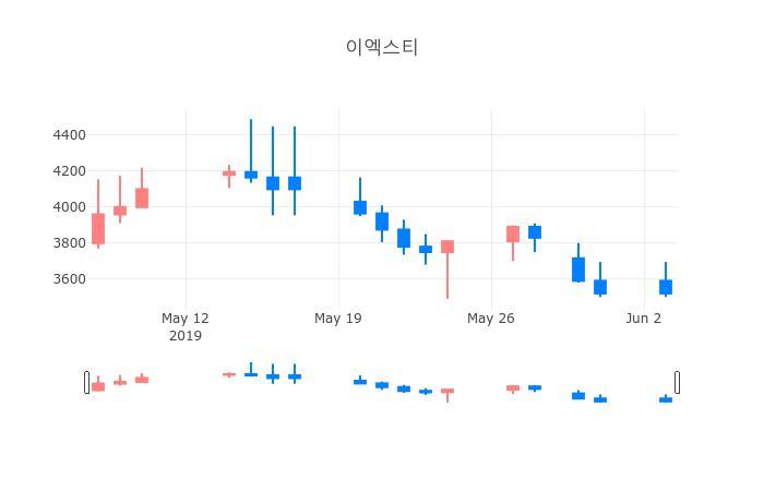 ▲이엑스티거래량정보