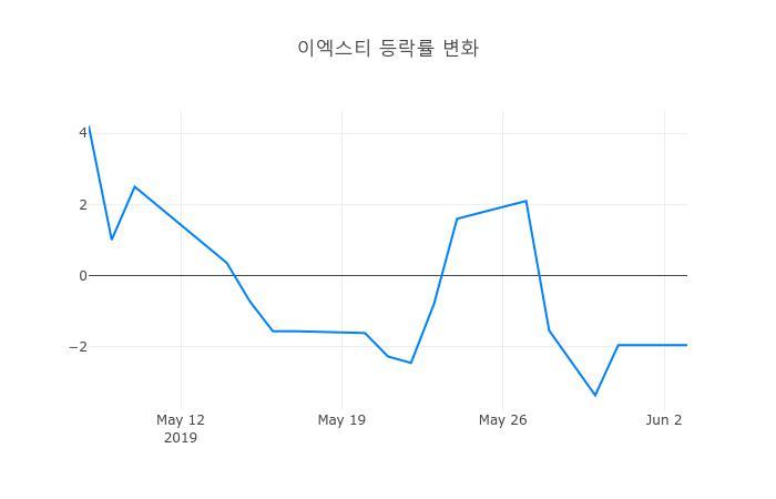 ▲일주일간 이엑스티 등락률 변화