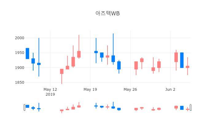▲일주일간 아즈텍WB 등락률 변화