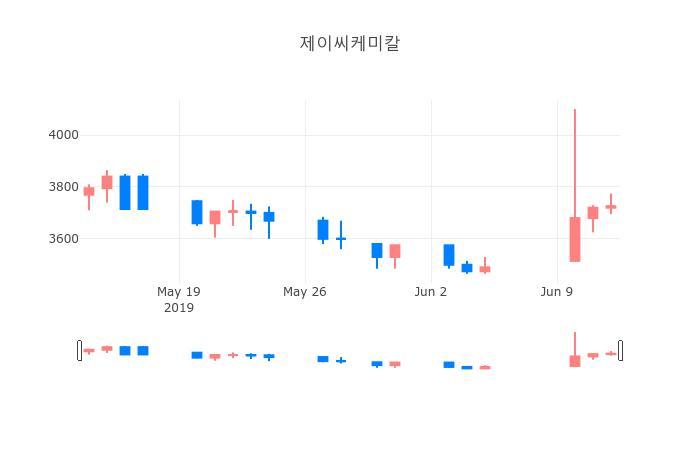 ▲일주일간 제이씨케미칼 등락률 변화
