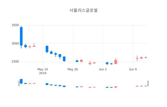 ▲일주일간 서플러스글로벌 등락률 변화