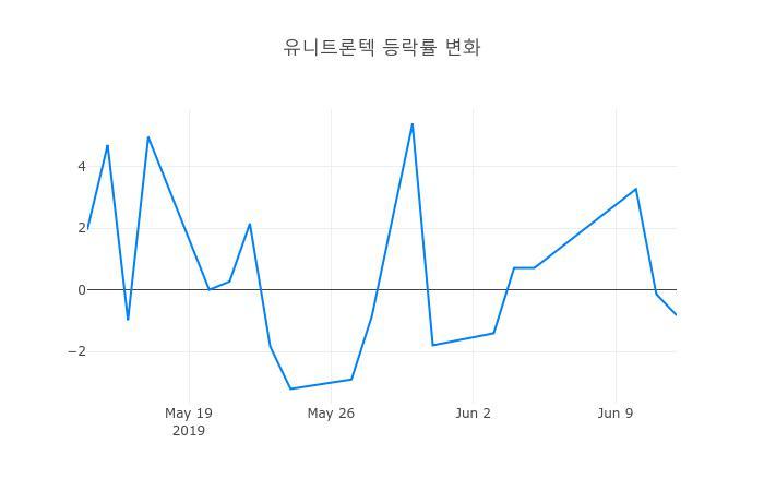 ▲유니트론텍거래량정보