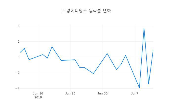 ▲보령메디앙스거래량정보