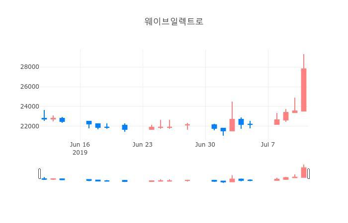 ▲일주일간 웨이브일렉트로 등락률 변화