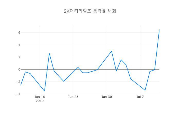 ▲일주일간 SK머티리얼즈 등락률 변화
