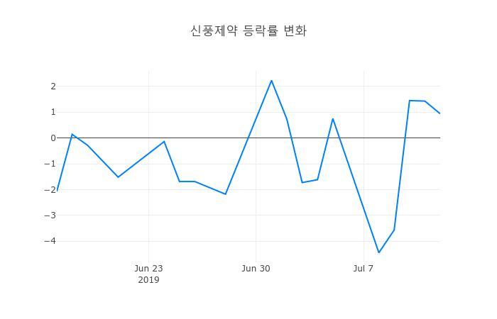 ▲일주일간 신풍제약 등락률 변화