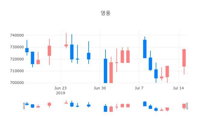 ▲일주일간 영풍 등락률 변화
