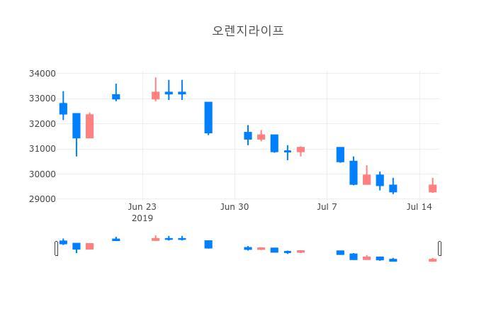 ▲일주일간 오렌지라이프 등락률 변화