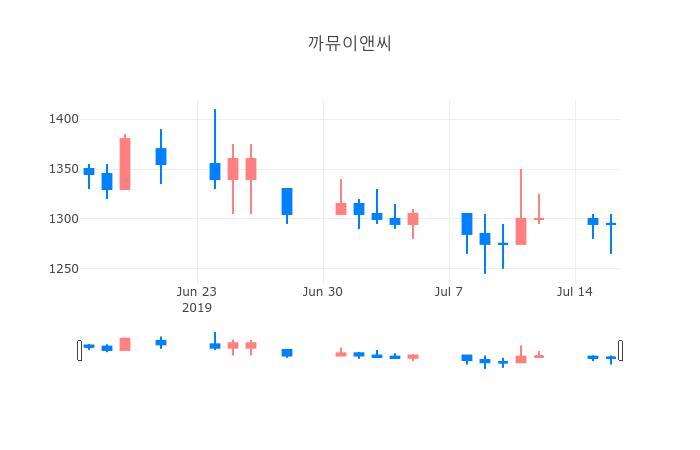▲일주일간 까뮤이앤씨 등락률 변화