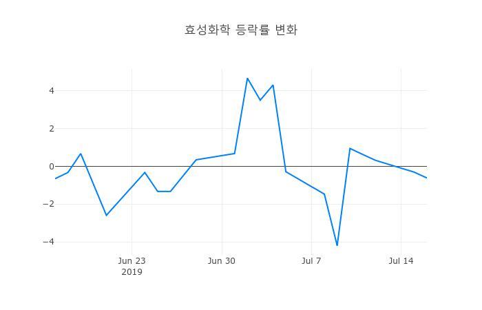 ▲효성화학거래량정보