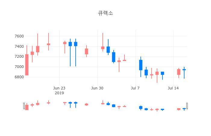 ▲일주일간 큐렉소 등락률 변화