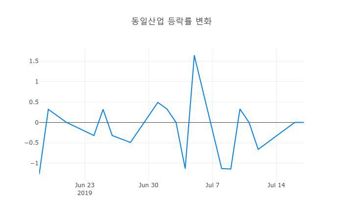 ▲일주일간 동일산업 등락률 변화