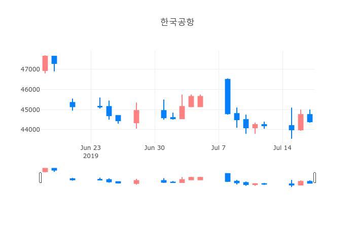 ▲한국공항거래량정보