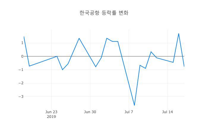 ▲일주일간 한국공항 등락률 변화